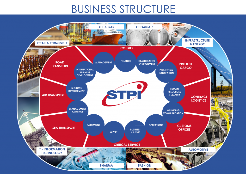 STPI-BUSINESS-STRUCTURE-1024x724